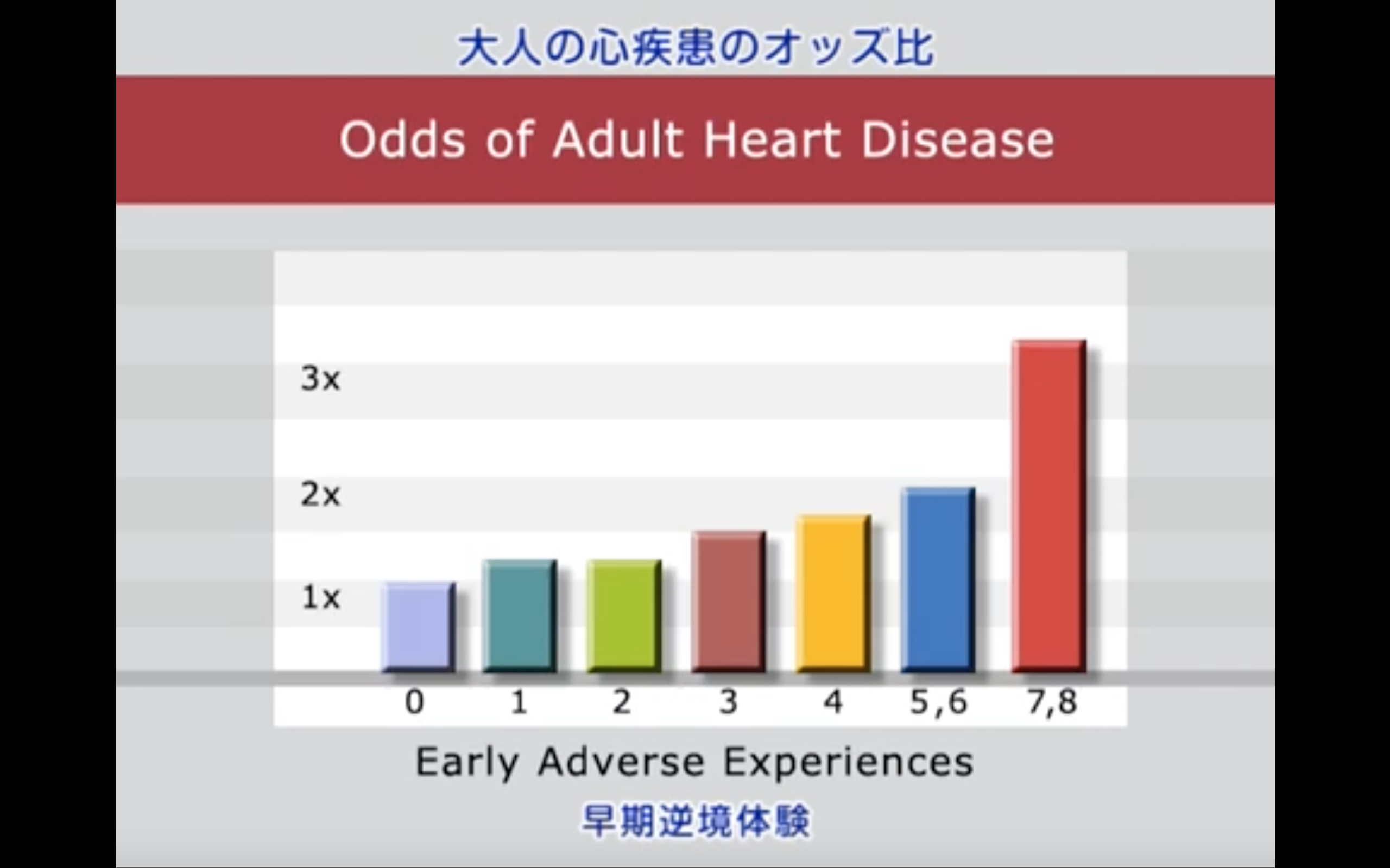 Screenshot of a graph showing a correlation between the number of adverse early experiences and adult heart disease